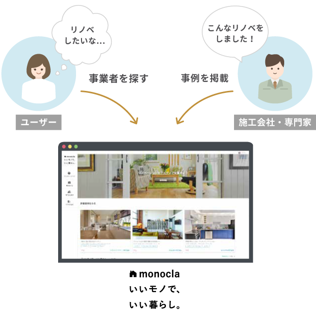 ユーザーとリノベーション・リフォームを繋ぐサービス
