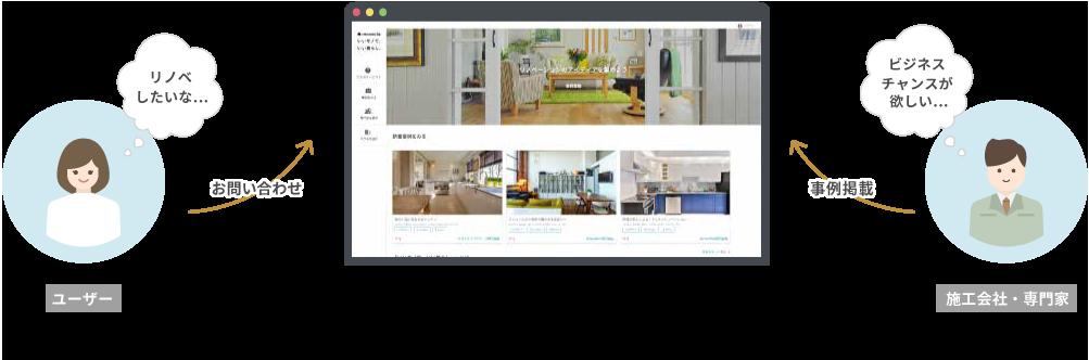 事業者とユーザーを繋ぐリノベーションマッチングサービス